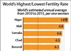 World's Highest/Lowest Fertility Rate