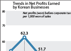 Trends in Net Profits Earned by Korean Businesses