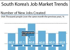 South Korea's Job Market Trends
