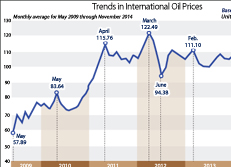 Trends in International Oil Prices