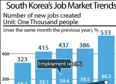 South Korea's Job Market Trends