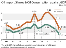 Oil Import Shares & Oil Consumption against GDP