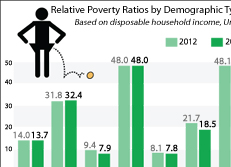 Relative Poverty Ratios by Demographic Types