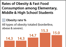 Rates of Obesity & Fast Food Consumption among Elementary, Middle & High School Students
