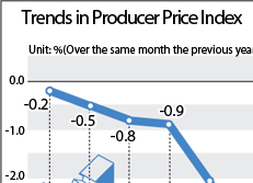 Trends in Producer Price Index