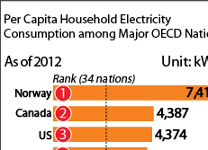 Per Capita Household Electricity Consumption among Major OECD Nations