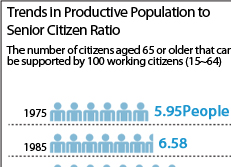Trends in Productive Population to Senior Citizen Ratio