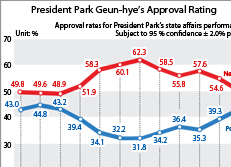 President Park Geun-hye's Approval Rating