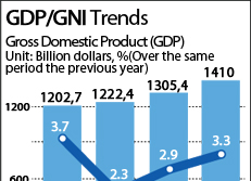 GDP/GNI Trends