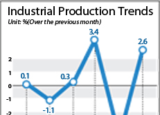Industrial Production Trends