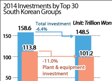 2014 Investments by Top 30 South Korean Groups