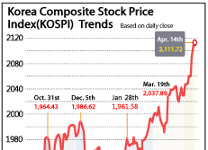 Korea Composite Stock Price Index(KOSPI)  Trends