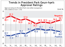 Trends in President Park Geun-hye's Approval Ratings