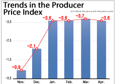 Trends in the Producer Price Index