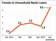 Trends in Household Bank Loans