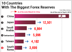 10 Countries With The Biggest Forex Reserves