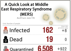 A Quick Look at Middle East Respiratory Syndrome (MERS)