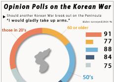Opinion Polls on the Korean War