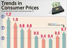 Trends in Consumer Prices