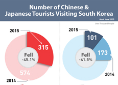 Number of Chinese & Japanese Tourists Visiting South Korea