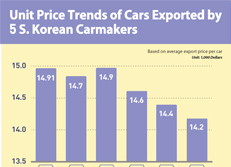 Unit Price Trends of Cars Exported by 5 S. Korean Carmakers