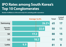 IPO Rates among South Korea's Top 10 Conglomerates