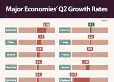 Major Economies' Q2 Growth Rates