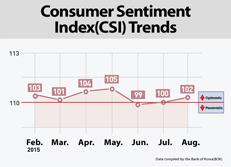 Consumer Sentiment Index(CSI) Trends