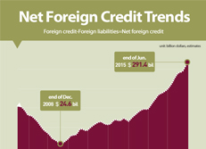 Net Foreign Credit Trends