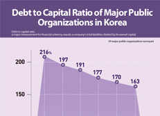 Debt to Capital Ratio of Major Public Organizations in Korea