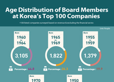 Age Distribution of Board Members at Korea's Top 100 Companies