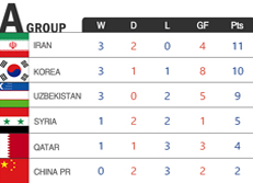2018 FIFA World Cup Russia - Qualifiers – Asia
