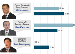 KBS-Yonhap News Opinion Poll: Moon, Ban Lead Among Presidential Hopefuls