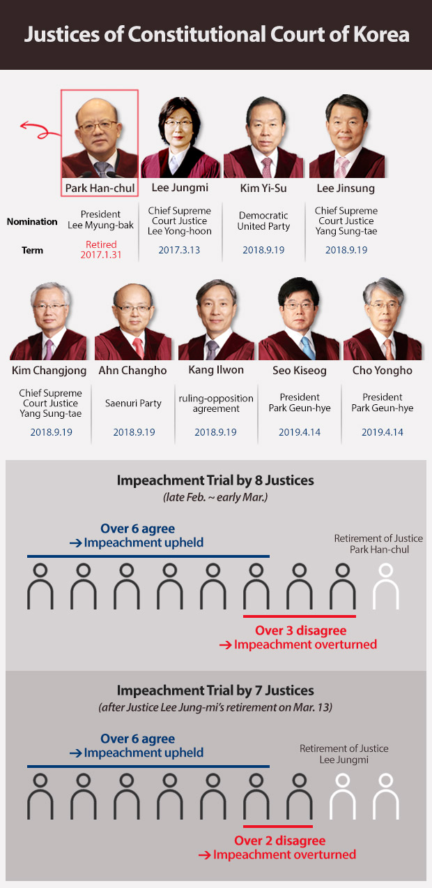 Justices of Constitutional Court of Korea