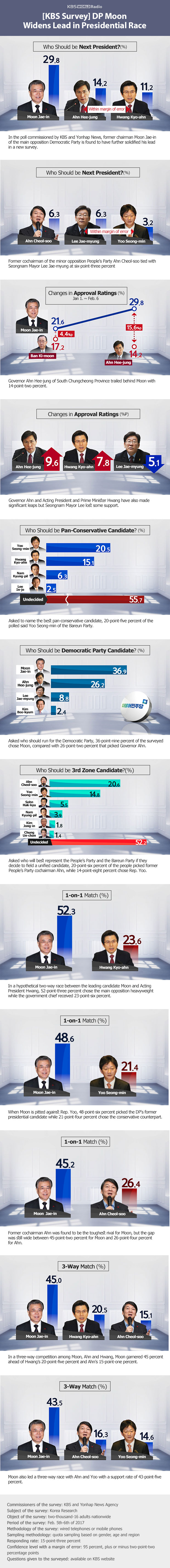 [KBS Survey] DP Moon Widens Lead in Presidential Race