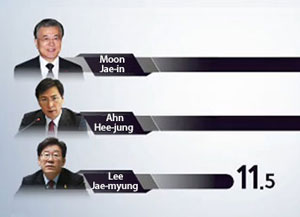 [KBS-Yonhap Survey] Moon with 29.9% Leads Presidential Race