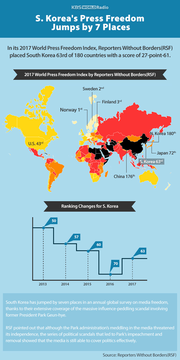 S. Korea's Press Freedom Jumps by 7 Places