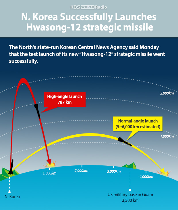 N. Korea Successfully Launches Hwasong-12 strategic missile