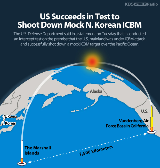 US Succeeds in Test to Shoot Down Mock N. Korean ICBM