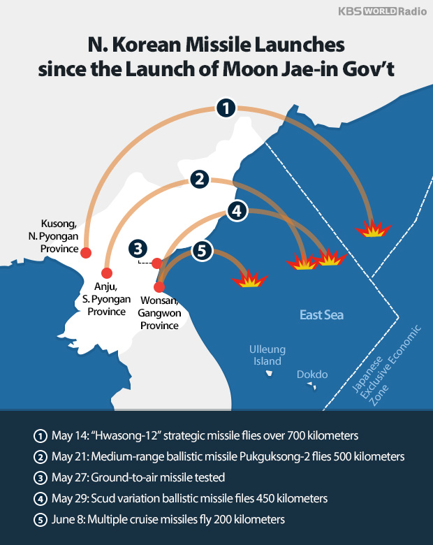 N. Korean Missile Launches since the Launch of Moon Jae-in Gov't