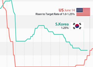 S. Korean/US Key Rate fluctuations