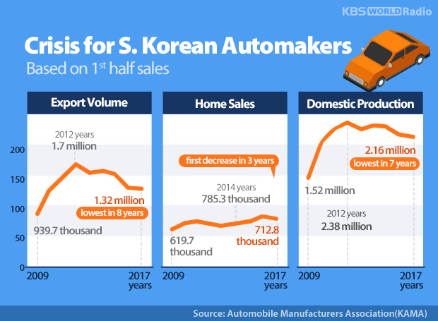 Crisis for S. Korean Automakers