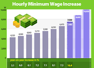 2018 Minimum Wage Raised 16.4% to 7,530 Won