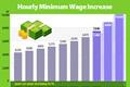 2018 Minimum Wage Raised 16.4% to 7,530 Won