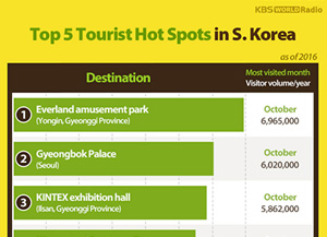 Top 5 Tourist Hot Spots in S. Korea (as of 2016)