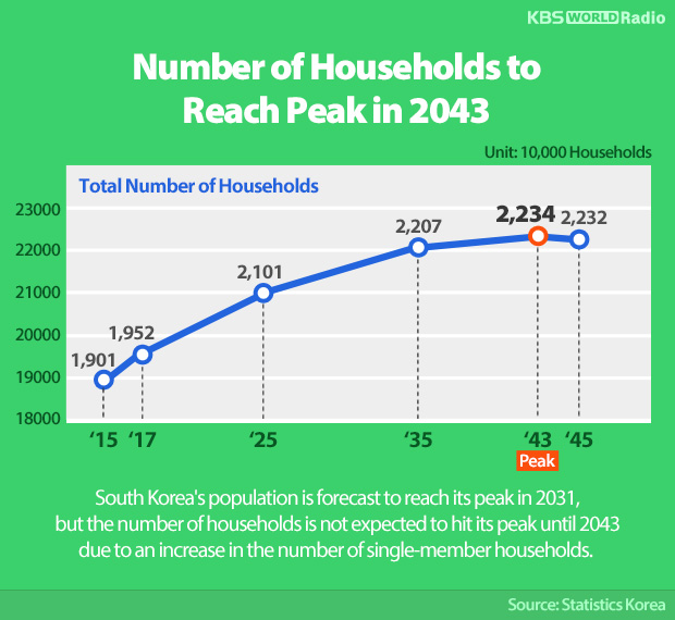 Number of Households to Reach Peak in 2043