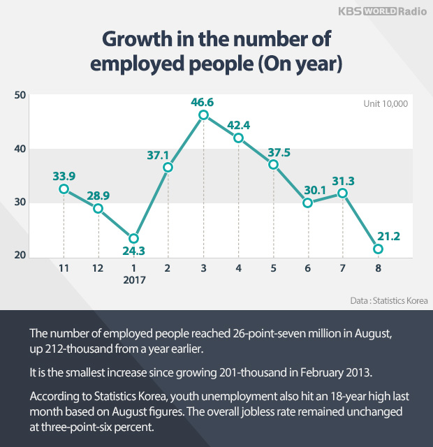 Growth in the number of employed people (On year)