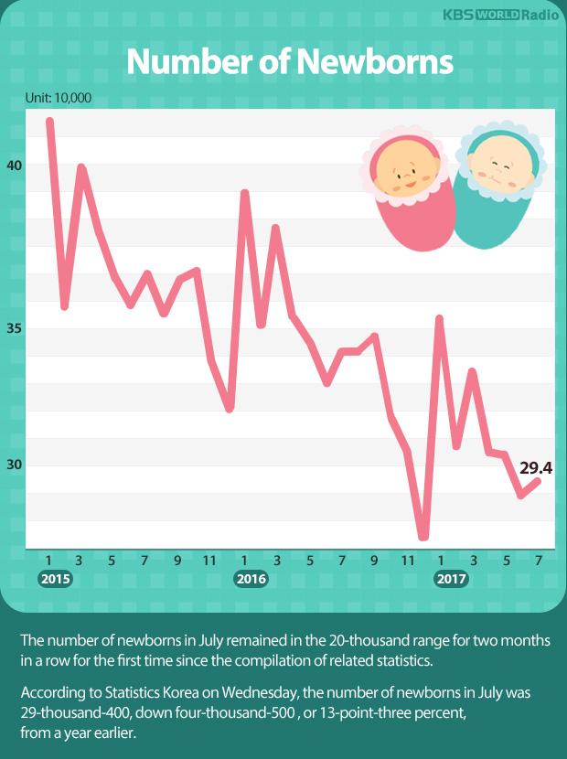 Number of Newborns