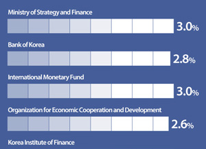 2017 Economic Growth Outlook for South Korea by Organization
