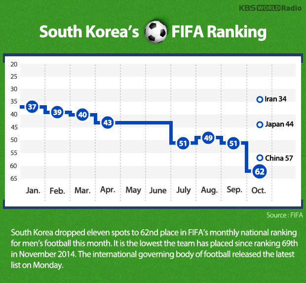 South Korea's FIFA Ranking